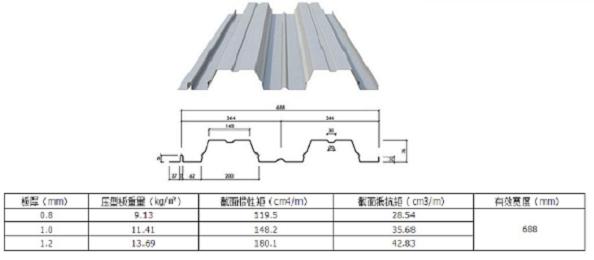 688型开口楼承板guige